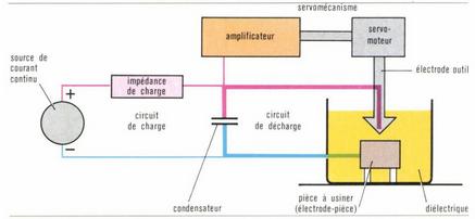 principe de l'electroerosion
